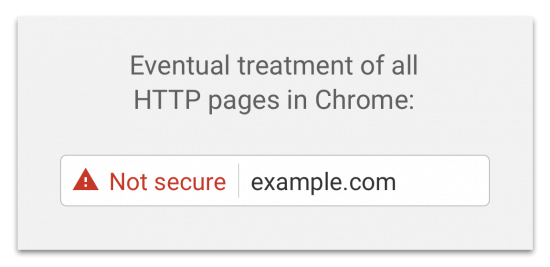 unsecure website without ssl certificate